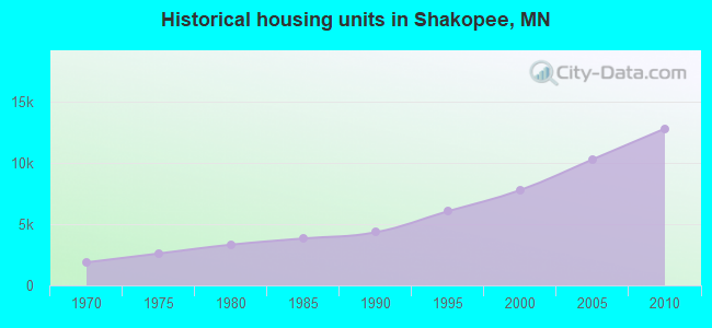 Historical housing units in Shakopee, MN