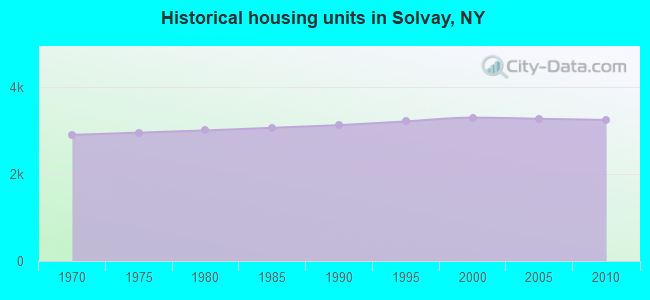 Historical housing units in Solvay, NY