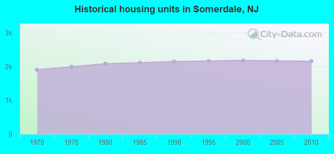Historical housing units in Somerdale, NJ