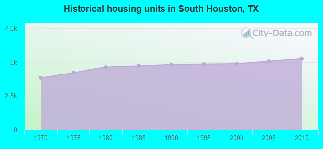 Historical housing units in South Houston, TX