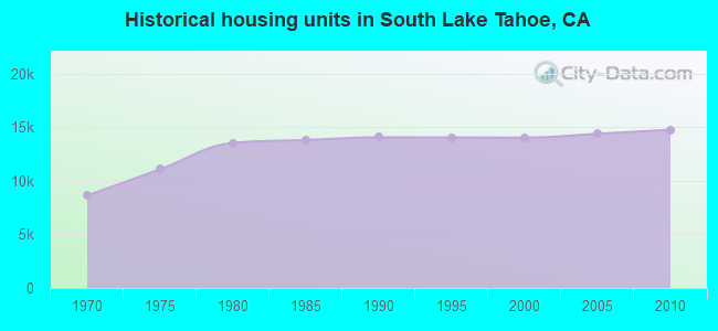 Historical housing units in South Lake Tahoe, CA