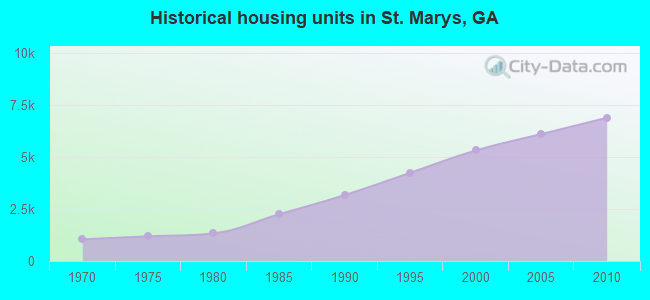 Historical housing units in St. Marys, GA
