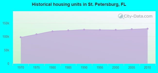 Historical housing units in St. Petersburg, FL