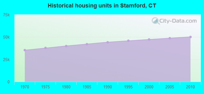 Historical housing units in Stamford, CT