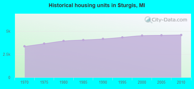 Historical housing units in Sturgis, MI