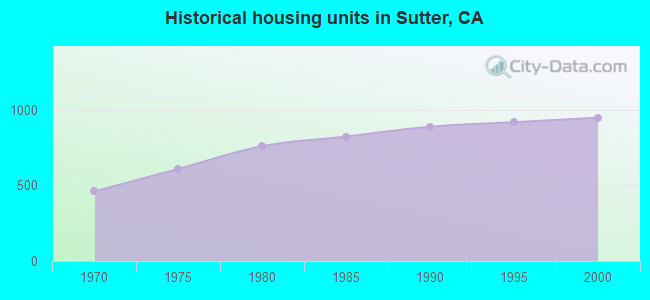 Historical housing units in Sutter, CA