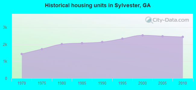 Historical housing units in Sylvester, GA