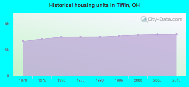 Historical housing units in Tiffin, OH