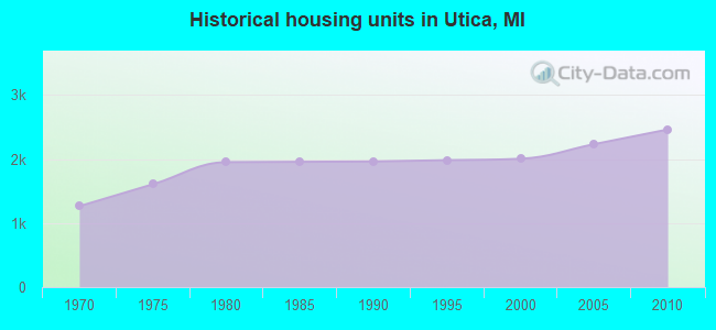 Historical housing units in Utica, MI