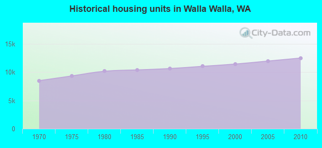 Historical housing units in Walla Walla, WA