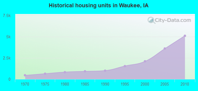 Historical housing units in Waukee, IA