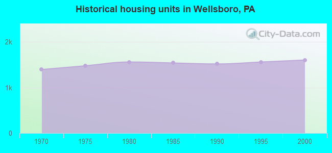 Historical housing units in Wellsboro, PA
