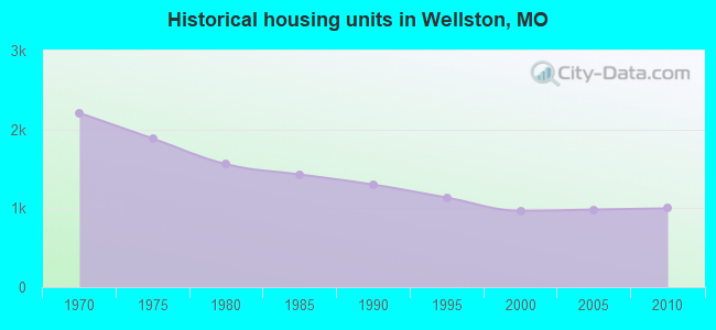 Historical housing units in Wellston, MO