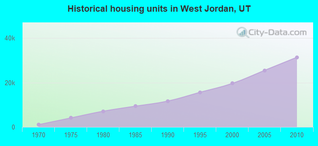 Historical housing units in West Jordan, UT