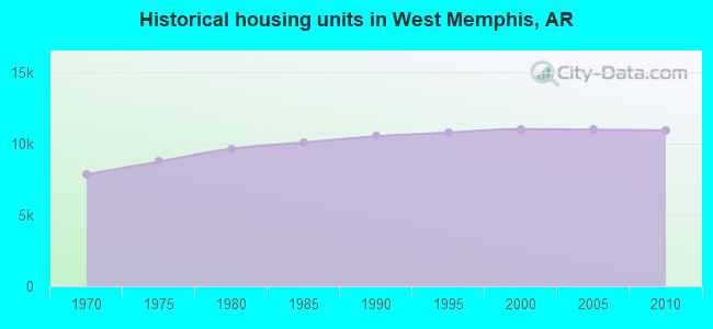 Historical housing units in West Memphis, AR