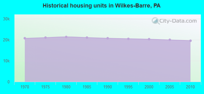 Historical housing units in Wilkes-Barre, PA