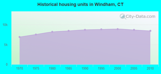Historical housing units in Windham, CT