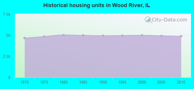 Historical housing units in Wood River, IL