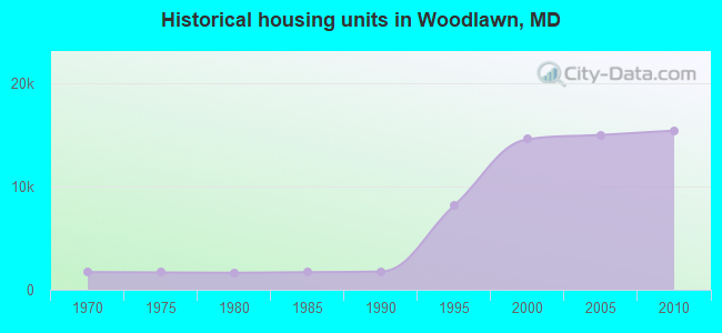 Historical housing units in Woodlawn, MD