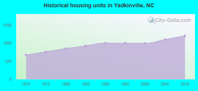 Historical housing units in Yadkinville, NC