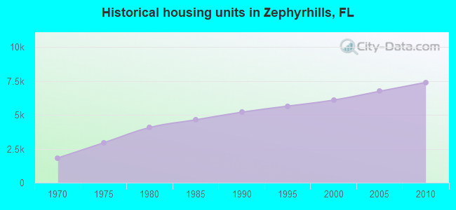 Historical housing units in Zephyrhills, FL