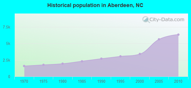 Historical population in Aberdeen, NC