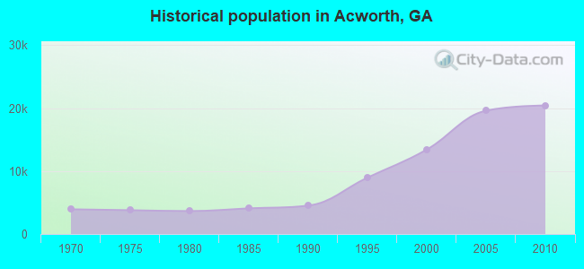 Historical population in Acworth, GA