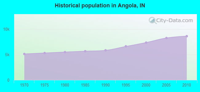 Historical population in Angola, IN