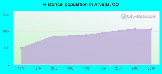 Historical population in Arvada, CO