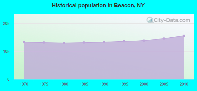 Historical population in Beacon, NY