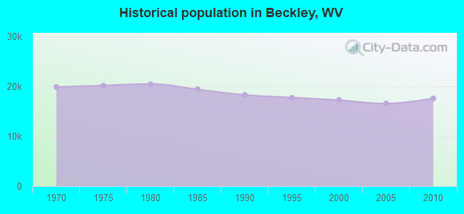 Historical population in Beckley, WV
