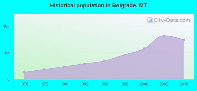 Historical population in Belgrade, MT