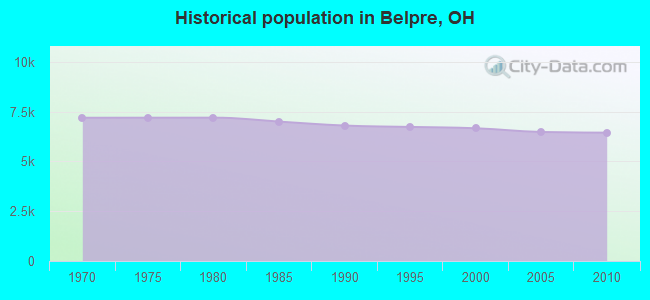 Historical population in Belpre, OH