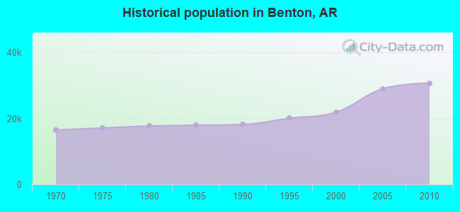 Historical population in Benton, AR