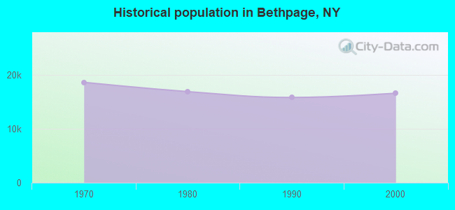 Historical population in Bethpage, NY