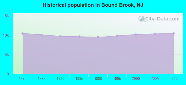 Historical population in Bound Brook, NJ