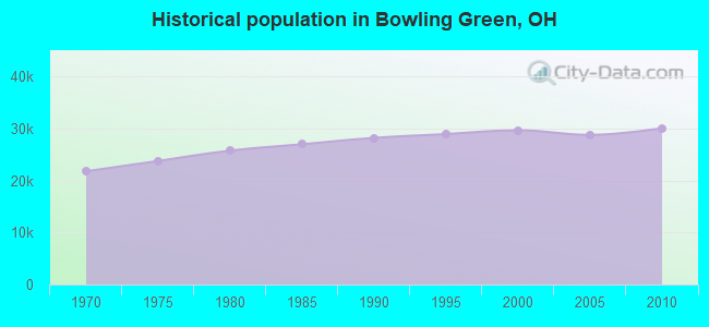 Historical population in Bowling Green, OH