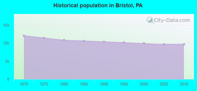 Historical population in Bristol, PA