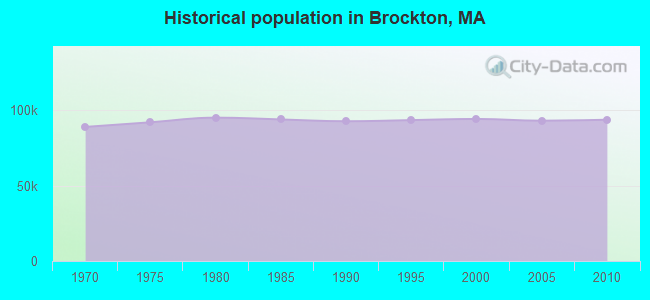 Historical population in Brockton, MA