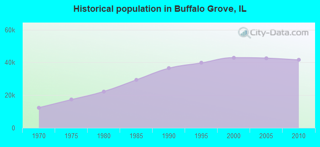 Historical population in Buffalo Grove, IL