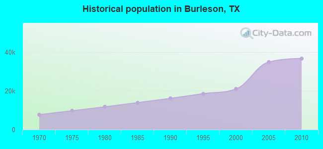 Historical population in Burleson, TX