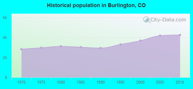 Historical population in Burlington, CO