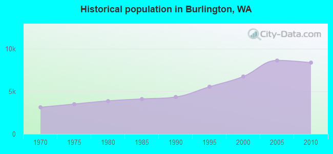 Historical population in Burlington, WA