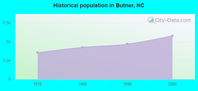 Historical population in Butner, NC