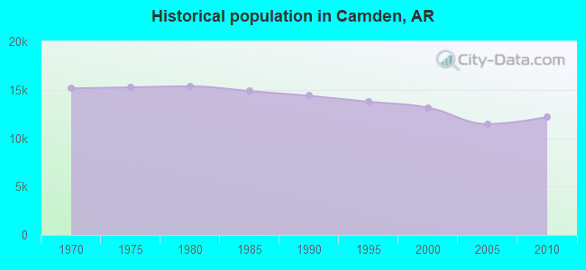 Historical population in Camden, AR