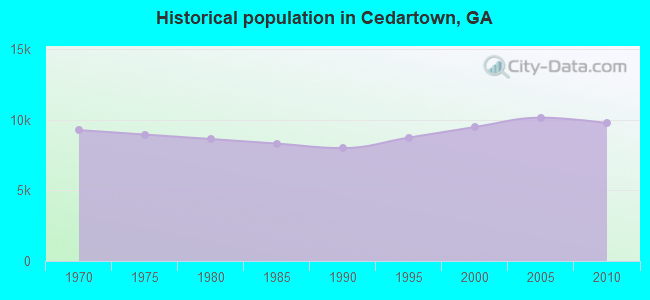 Historical population in Cedartown, GA
