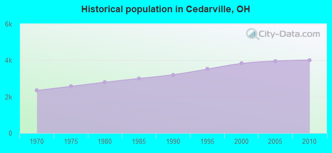 Historical population in Cedarville, OH