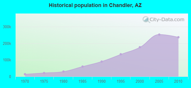 Historical population in Chandler, AZ