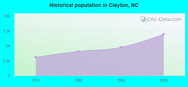 Historical population in Clayton, NC