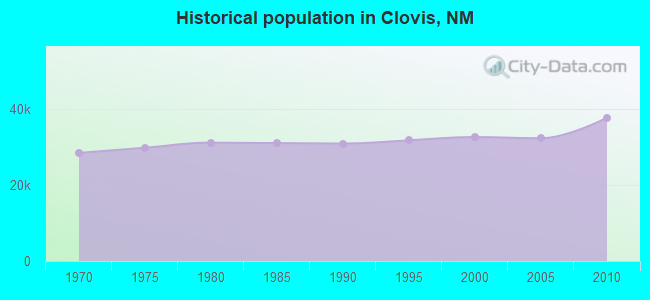 Historical population in Clovis, NM